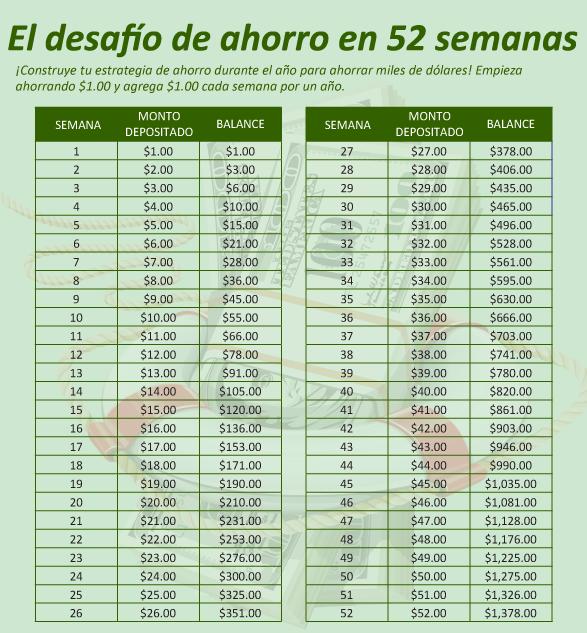 C mo ahorrar 1378 en 52 semanas vivir latina - Ahorrar dinero en casa ...